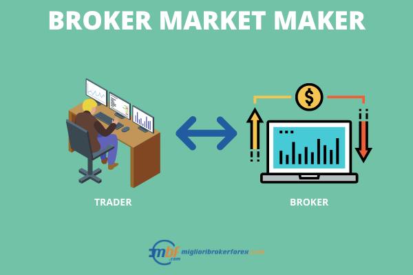 Broker Market Maker - Infografica a cura di Miglioribrokerforex.com