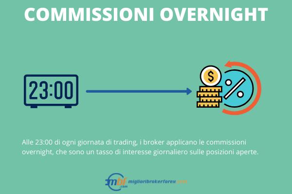 Commissioni overnight dei broker forex migliori - Infografica a cura di Miglioribrokerforex.com
