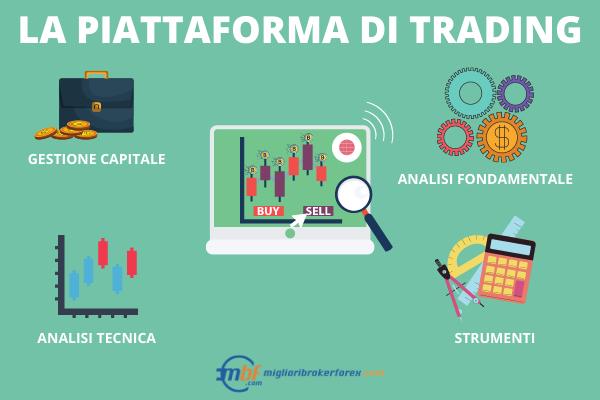 Servizi piattaforme trading - Infografica a cura di Miglioribrokerforex.com