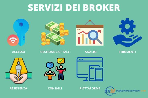 Servizi dei broker Forex - Infografica a cura di Miglioribrokerforex.com