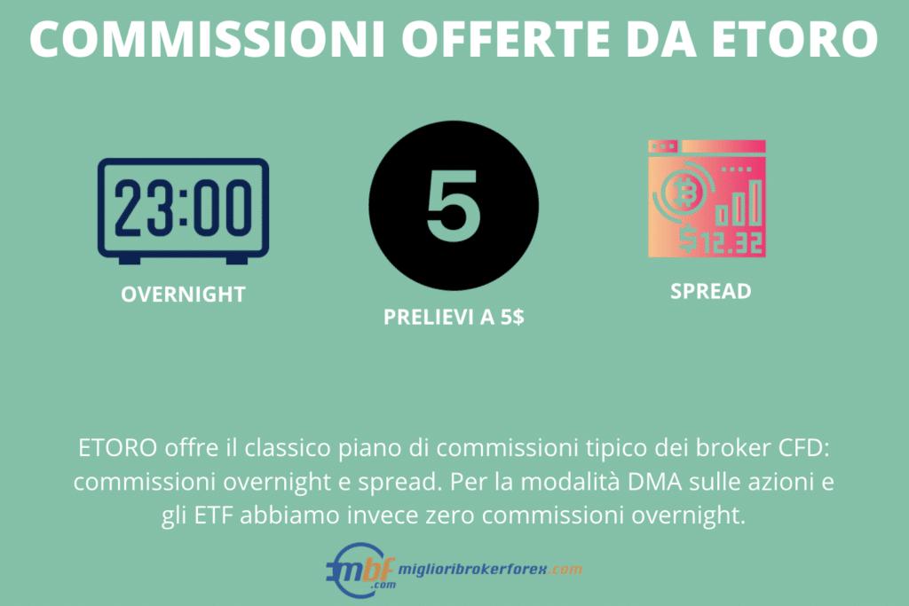 eToro: commissioni praticate