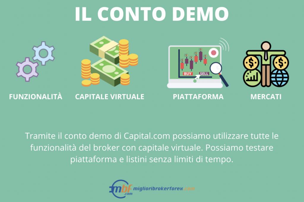 Conto demo capital.com - infografica