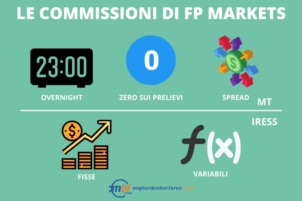FP Markets - commissioni - a cura di MiglioriBrokerForex.com